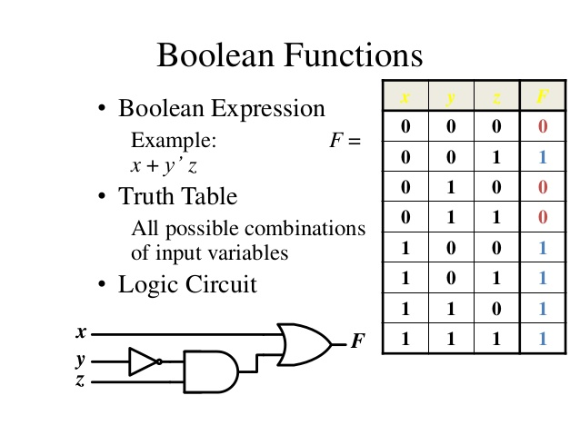 Truth table, Boolean expression and Logic gates