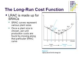 Long Run Costs: Meaning and Derivation
