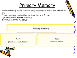 Primary Memory And Its Type