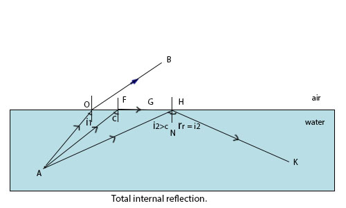 Real and Apparent Depth, Total Internal Reflection and Critical Angle