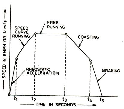 Speed Time Curve for a Traction System