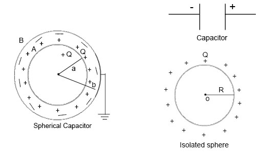 Capacitance of a Capacitor