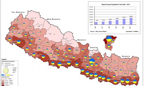 Population Composition of Nepal