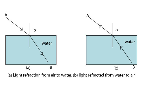 Laws of Refraction of Light, Relation between Relative Refractive Indices and Lateral Shift