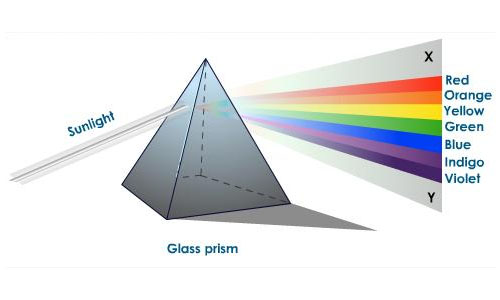 Dispersion and Spectrometer