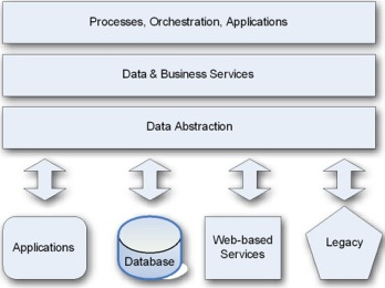 Data Abstraction and Data Independence