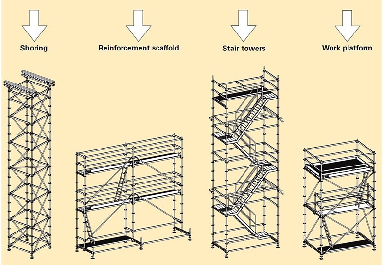 SCAFFOLDING AND ITS TYPES