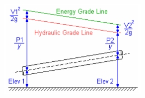 HGL and TEL Lines