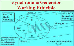 Working Principle, Rotating Magnetic Field, Emf Equation, Distribution Factor , Pitch Factor of Three Phase Synchronous Generator