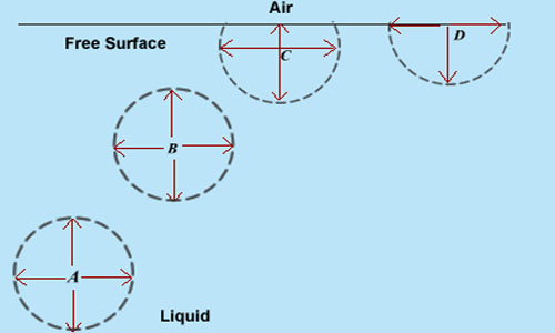 Types of Intermolecular Force of Attraction and Molecular Theory of Surface Tension