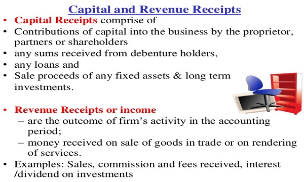 Capital and Revenue Receipt, Gain, Loss and Reserve