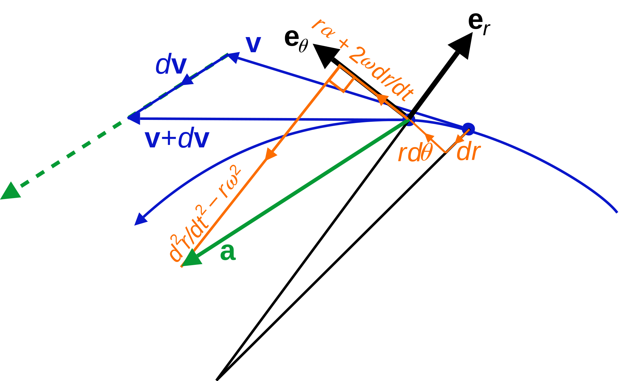POSITION VECTOR, VELOCITY AND ACCELERATION, DERIVATIVES OF VECTOR FUNCTIONS, RECTANGULAR COMPONENTS OF VELOCITY AND ACCELERATION, MOTION RELATIVE TO A FRAME IN TRANSLATION, TANGENTIAL AND NORMAL COMPO