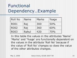 Basic Concepts on the Functional Dependences with the examples