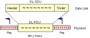 Examples of Data Link Protocol, HDLC, PPP