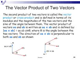 Products of two vectors