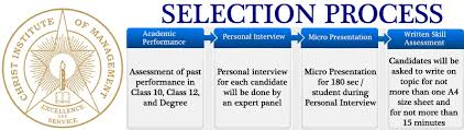 The Selection Process, Selection Tests, Interviews and Their Types