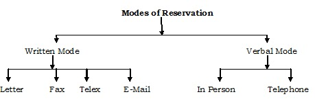 Types, Modes and Source of Reservation