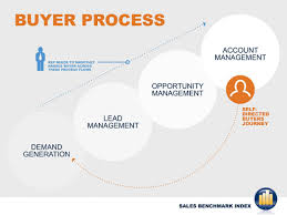 Buying Process of Individual Buyers and Institutional Buyers