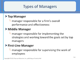 Types of Manager, Managerial Roles and Skills