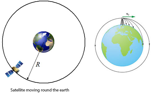The Motion of Satellite and Black Holes