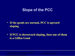 Price effect: Derivation of PCC and Demand Curve for Substitutes and Complementary Goods
