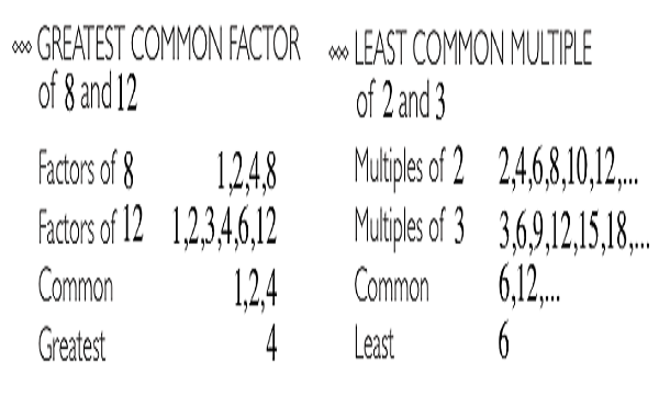 Highest Common Factor and Lowest Common Factor Multiple