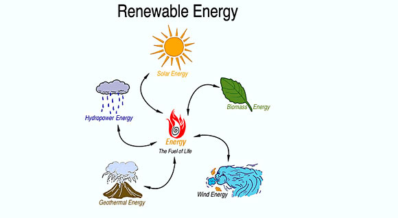 college essays college application essays alternative energy  alternative energy sources essay