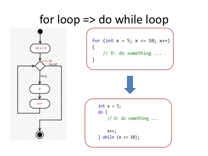 Looping with do…while Statement