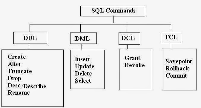 Concepts of DDL, DML and DCL