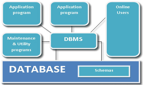 Introduction to DBMS