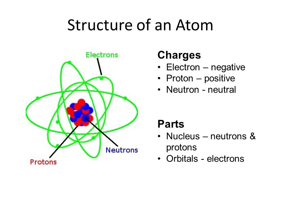 Structure Of Atom Kullabs Com