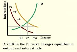 Shift in IS Curve, LM Curve and Their Effect on Equilibrium Income