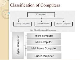 classification of computer 2