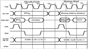 Machine Cycles and  Timing Diagrams: