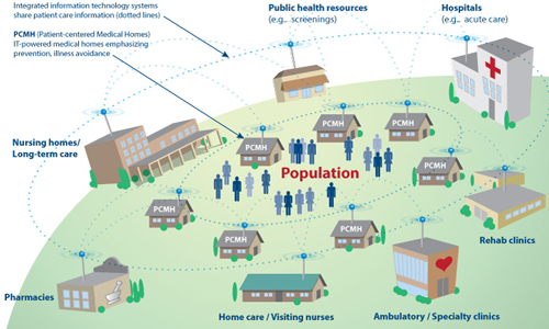 Measures for Population Management