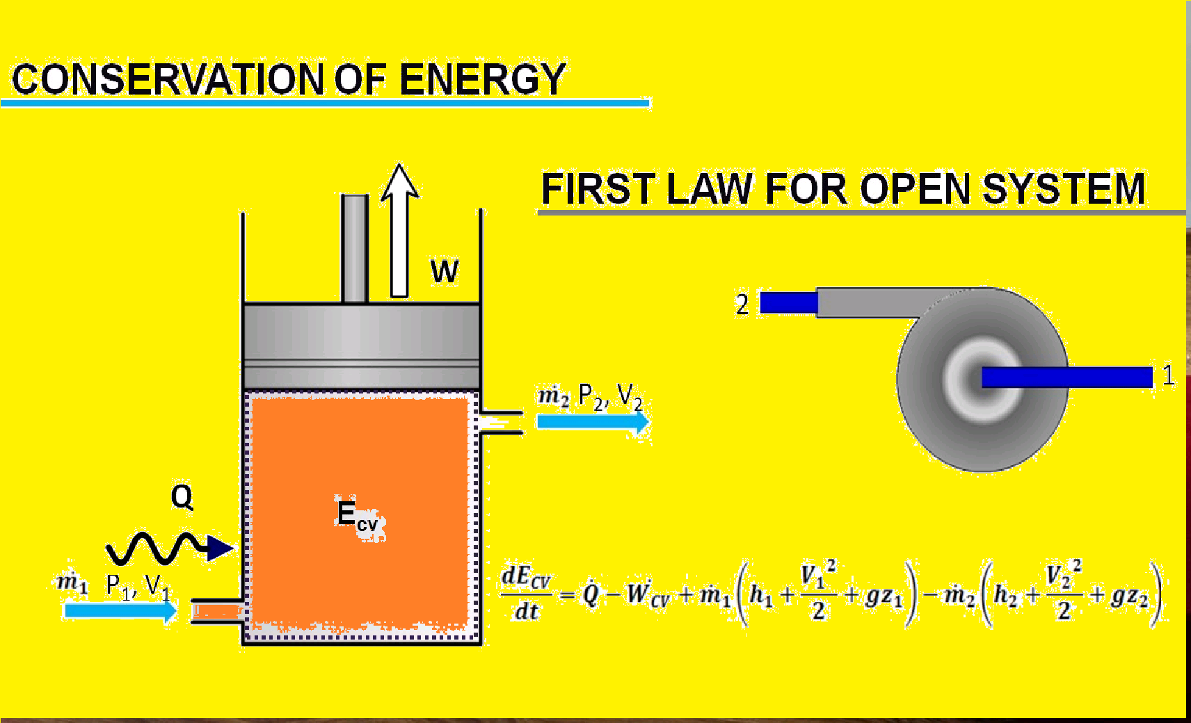 FIRST LAW OF THERMODYNAMICS I