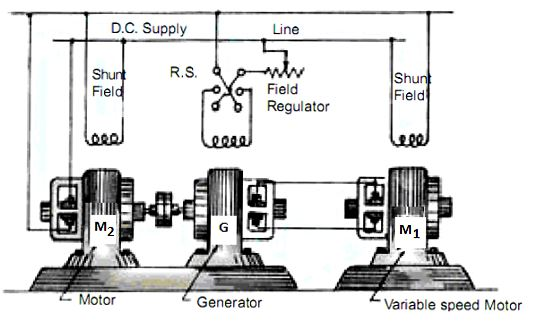 Ward Leonard Type Variable Speed Drives