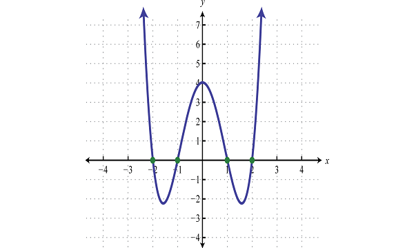 Function and Polynomials