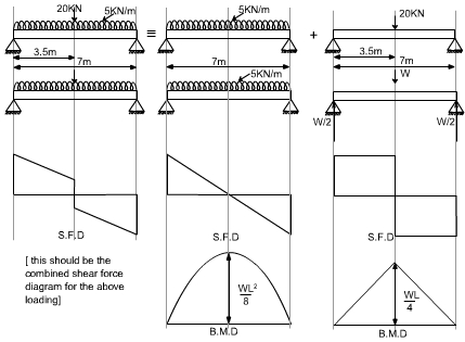 AXIAL FORCE , SHEARING FORCE AND BENDING MOMENT CONCEPT