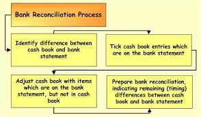 Bank Reconcillation 2