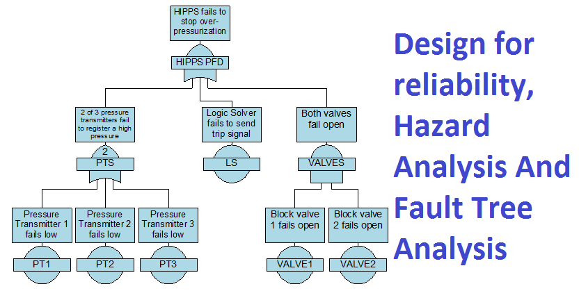 Design for reliability, Hazard Analysis And Fault Tree Analysis