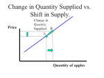 Derivation of Supply and Change in Supply