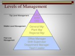 Management as science, art and profession and Level of Management