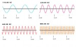 Some Terms Related with Waves