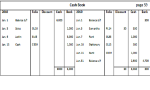 Bank Cash Book, its Objectives and Importance