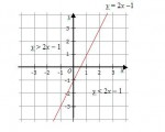 Reduction of Linear Equation in Different Forms