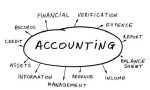 Forms and Levels of New Accounting System
