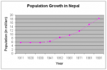Population Growth in Nepal