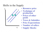 Factors causing Shift in Supply and Interaction between Demand Supply