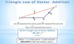 Laws of Vector Addition